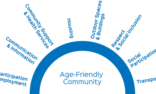 Measuring Age-Friendliness with the AARP Livability Index